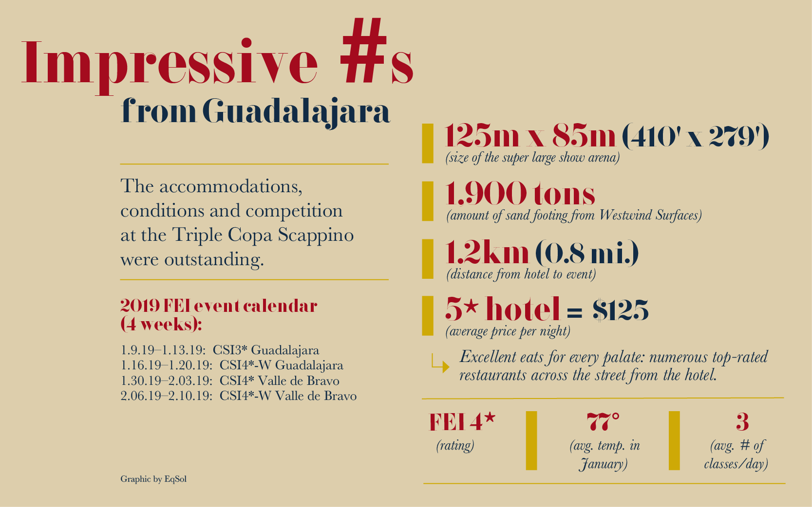Impressive #s from Guadalajara; graphic by EqSol